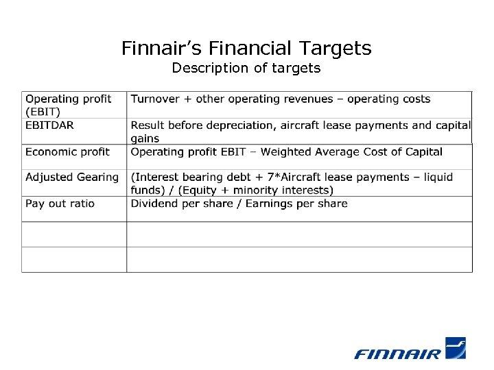 Finnair's Financial Targets Description of targets