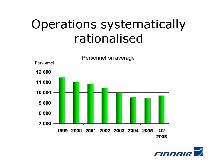 Operations systematically rationalised Personnel on average