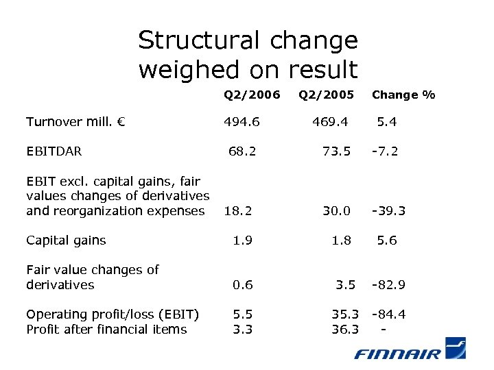 Structural change weighed on result Q 2/2006 Turnover mill. € Q 2/2005 Change %