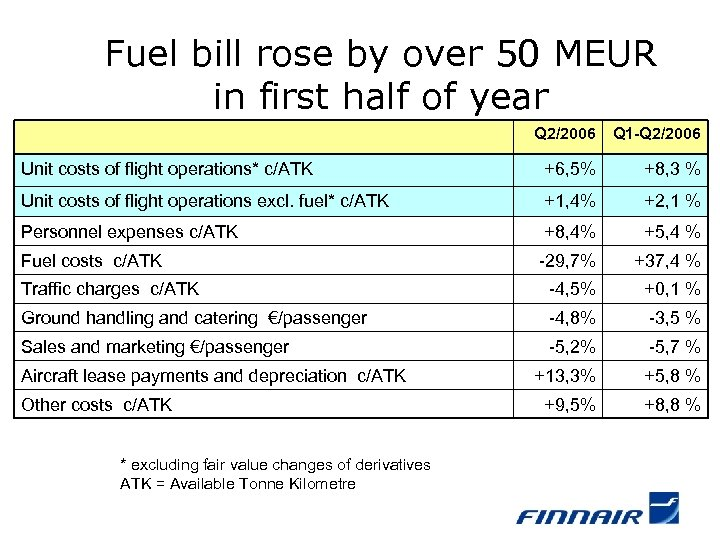 Fuel bill rose by over 50 MEUR in first half of year Q 2/2006