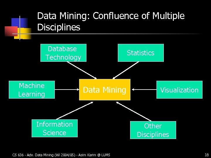 Data Mining: Confluence of Multiple Disciplines Database Technology Machine Learning Statistics Data Mining Information