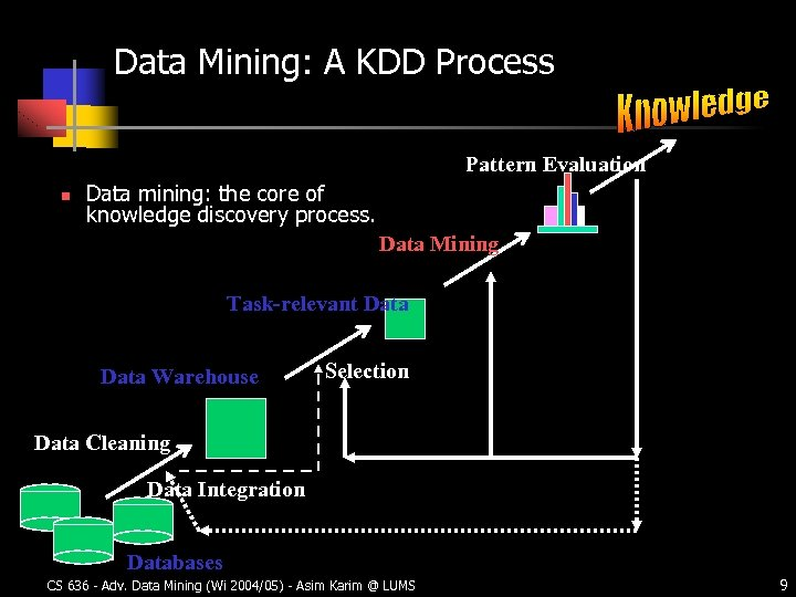 Data Mining: A KDD Process Pattern Evaluation n Data mining: the core of knowledge