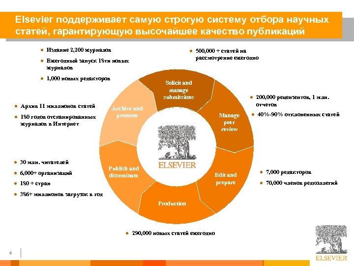 Elsevier поддерживает самую строгую систему отбора научных статей, гарантирующую высочайшее качество публикаций l Издание