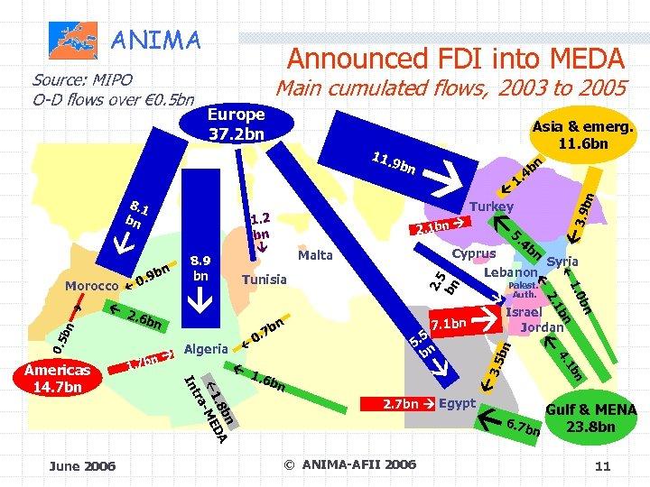 ANIMA Main cumulated flows, 2003 to 2005 Europe 37. 2 bn 8. 1 bn