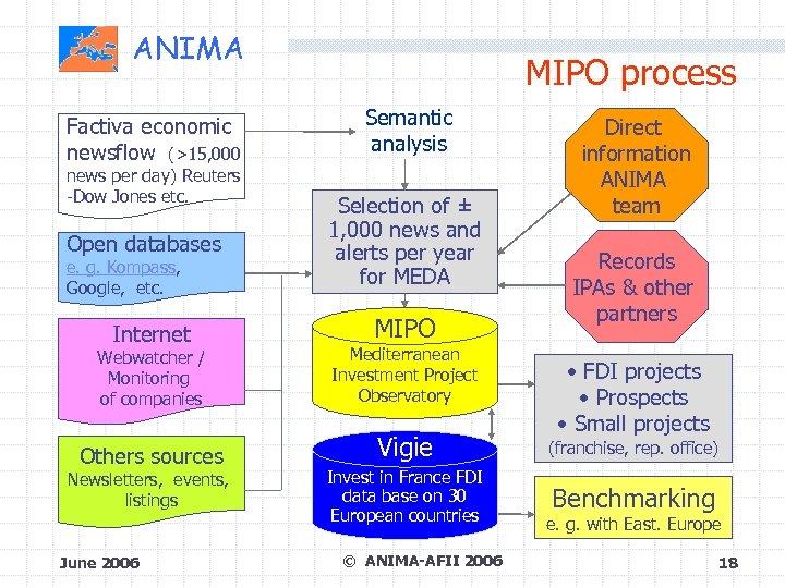 ANIMA Factiva economic newsflow (>15, 000 news per day) Reuters -Dow Jones etc. MIPO