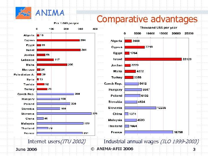 ANIMA Internet users(ITU 2002) June 2006 Comparative advantages Industrial annual wages (ILO 1999 -2003)