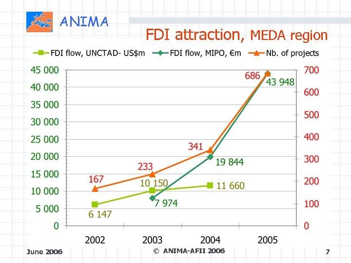 ANIMA June 2006 FDI attraction, MEDA region © ANIMA-AFII 2006 7