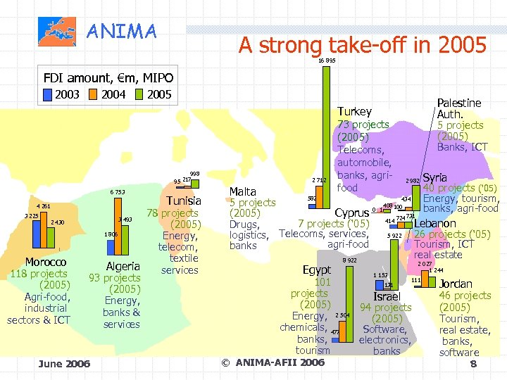 ANIMA A strong take-off in 2005 16 895 FDI amount, €m, MIPO 2003 2004