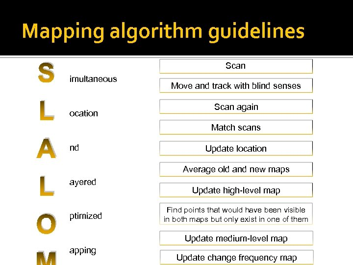 Mapping algorithm guidelines S L A L O Scan imultaneous ocation Move and track