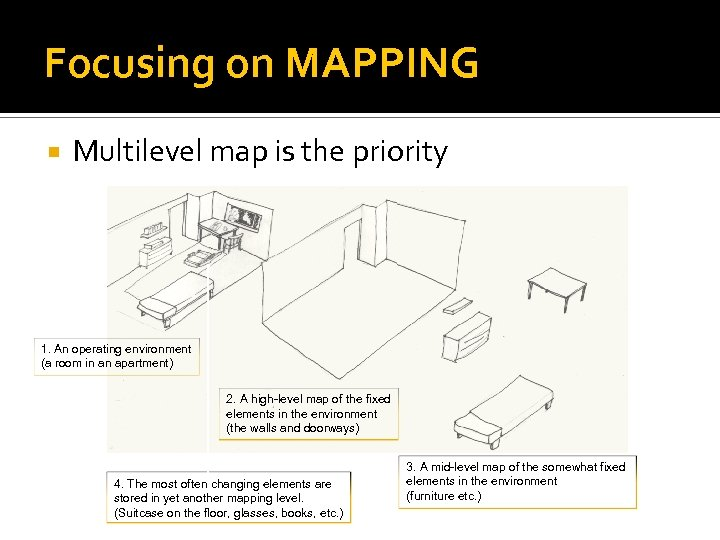 Focusing on MAPPING Multilevel map is the priority 1. An operating environment (a room