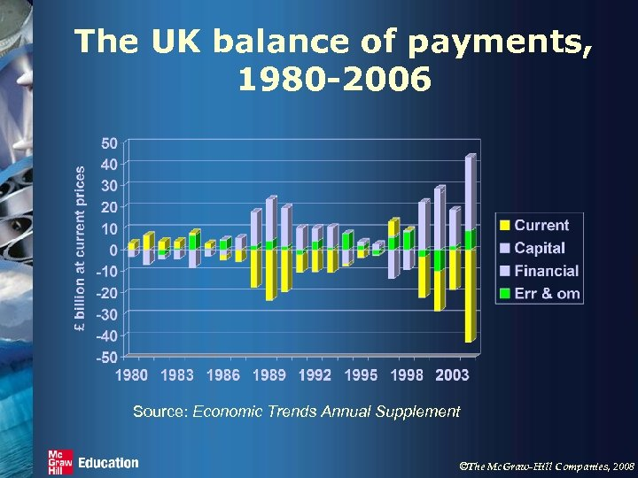 The UK balance of payments, 1980 -2006 Source: Economic Trends Annual Supplement ©The Mc.