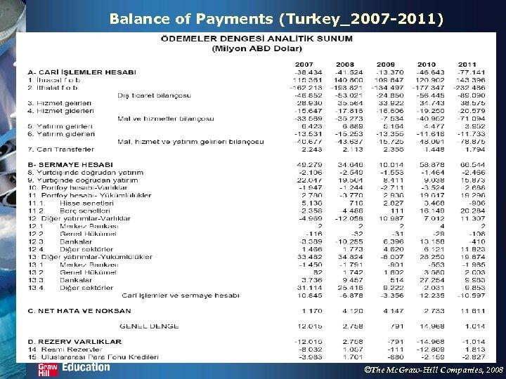 Balance of Payments (Turkey_2007 -2011) ©The Mc. Graw-Hill Companies, 2008