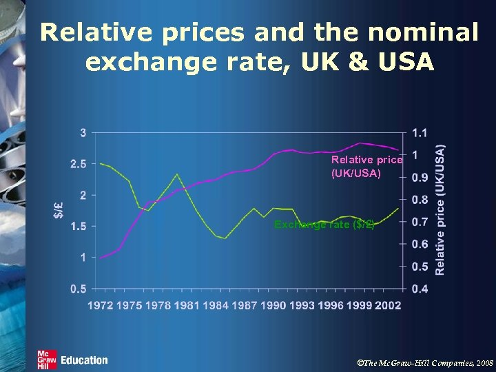 Relative prices and the nominal exchange rate, UK & USA Relative price (UK/USA) Exchange
