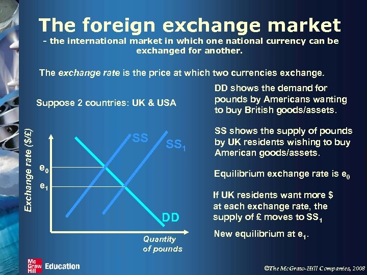 The foreign exchange market - the international market in which one national currency can