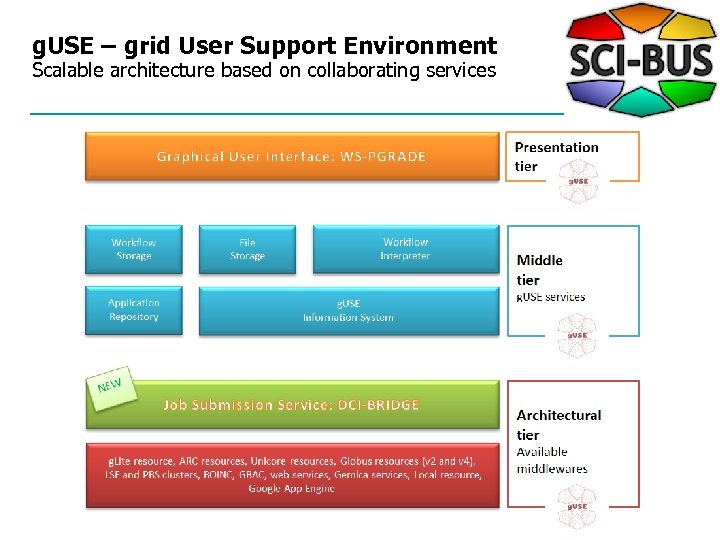 g. USE – grid User Support Environment Scalable architecture based on collaborating services