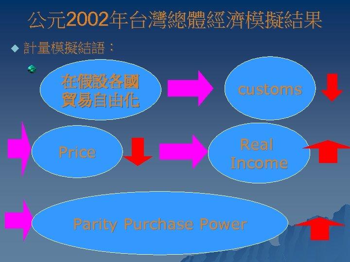 公元2002年台灣總體經濟模擬結果 u 計量模擬結語: 在假設各國 貿易自由化 Price customs Real Income Parity Purchase Power