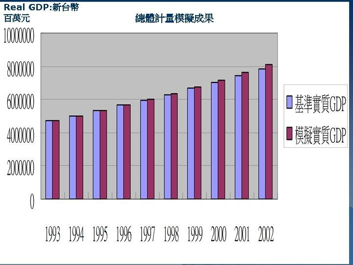 Real GDP: 新台幣 百萬元 總體計量模擬成果