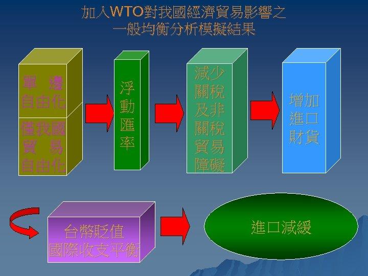 加入WTO對我國經濟貿易影響之 一般均衡分析模擬結果 單 邊 自由化 僅我國 貿 易 自由化 浮 動 匯 率 台幣貶值
