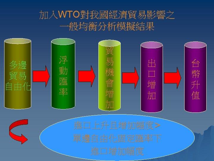 加入WTO對我國經濟貿易影響之 一般均衡分析模擬結果 多邊 貿易 自由化 浮 動 匯 率 貿 易 機 會 增
