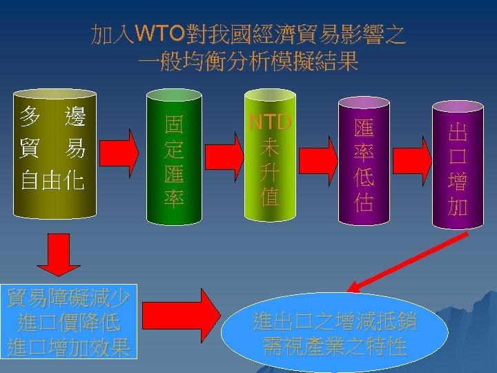 加入WTO對我國經濟貿易影響之 一般均衡分析模擬結果 多 邊 貿 易 自由化 貿易障礙減少 進口價降低 進口增加效果 固 定 匯 率