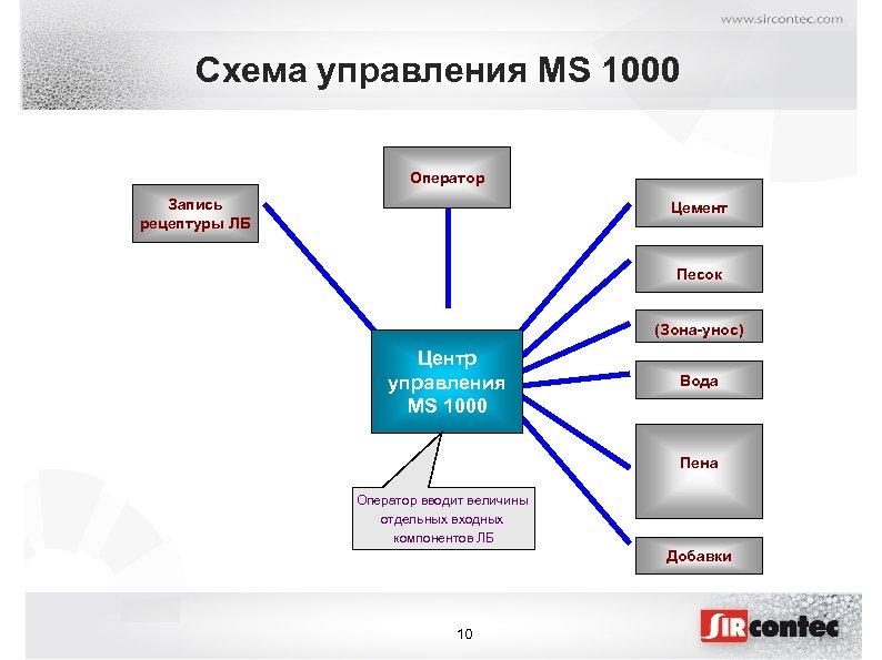 Схема управления MS 1000 Оператор Запись рецептуры ЛБ Цемент Песок (Зона-унос) Центр управления MS