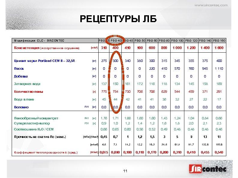 РЕЦЕПТУРЫ ЛБ Модификация CLC - SIRCONTEC Консистенция (исскуственное осушение) PBG 35 PBG 40 PBG