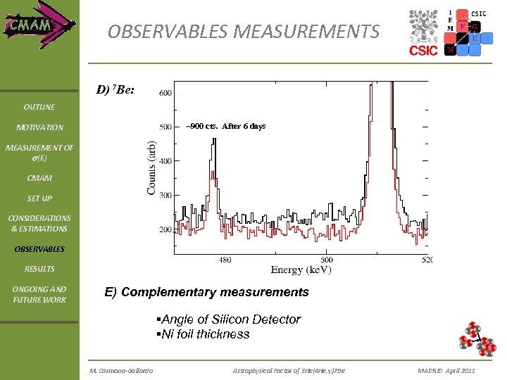 OBSERVABLES MEASUREMENTS D) 7 Be: OUTLINE ~900 cts. After 6 days MOTIVATION MEASUREMENT OF