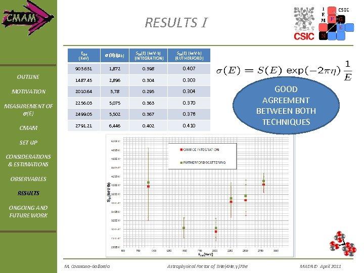 RESULTS I ECM (Ke. V) MOTIVATION MEASUREMENT OF s(E) CMAM S 34(E) (ke. V·b)