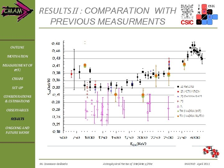 RESULTSII : COMPARATION WITH PREVIOUS MEASURMENTS OUTLINE MOTIVATION MEASUREMENT OF s(E) CMAM SET UP