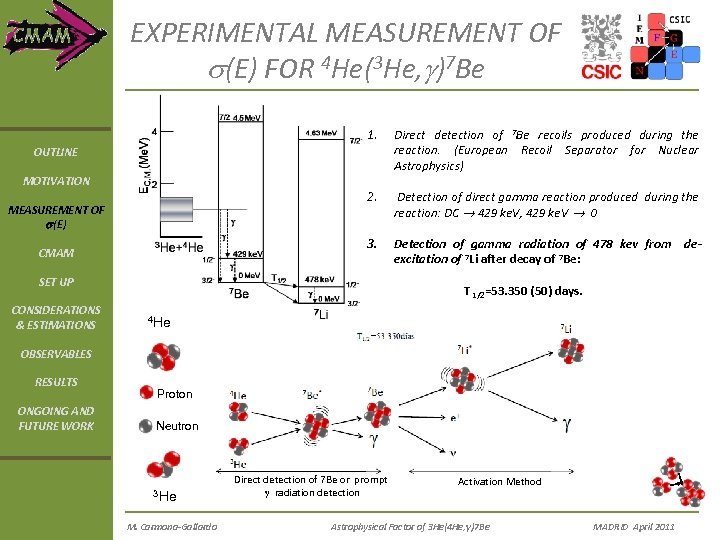 EXPERIMENTAL MEASUREMENT OF s(E) FOR 4 He(3 He, g)7 Be 1. Direct detection of