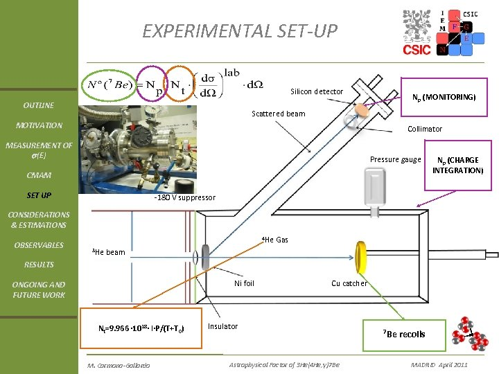 EXPERIMENTAL SET-UP Silicon detector OUTLINE Np (MONITORING) Scattered beam MOTIVATION Collimator MEASUREMENT OF s(E)