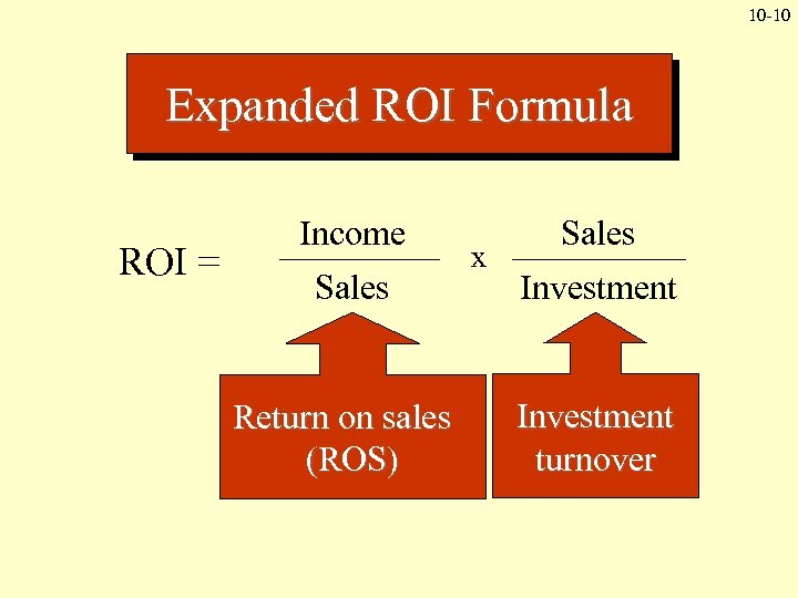 10 -10 Expanded ROI Formula ROI = Income Sales Return on sales (ROS) x