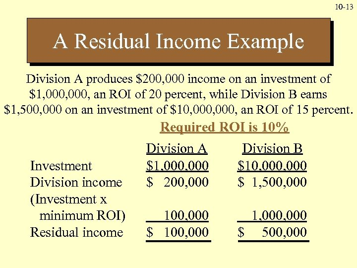 10 -13 A Residual Income Example Division A produces $200, 000 income on an