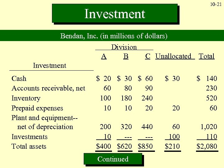 10 -21 Investment Bendan, Inc. (in millions of dollars) Division A B C Unallocated