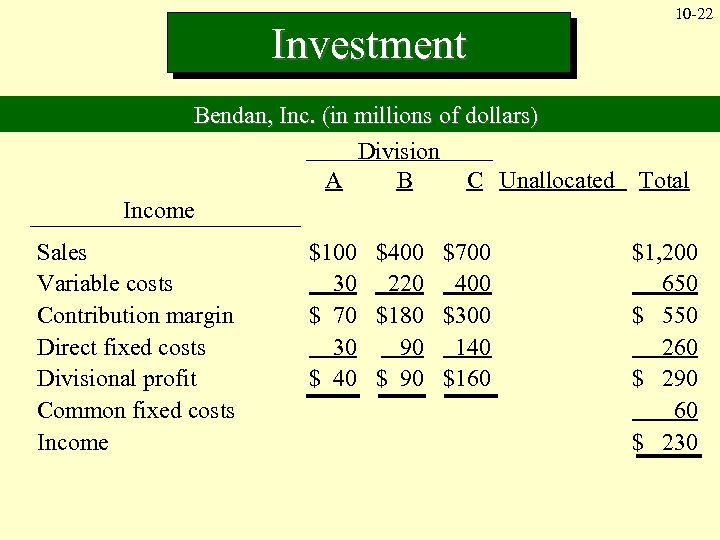 Investment Bendan, Inc. (in millions of dollars) Division A B C Unallocated Income Sales