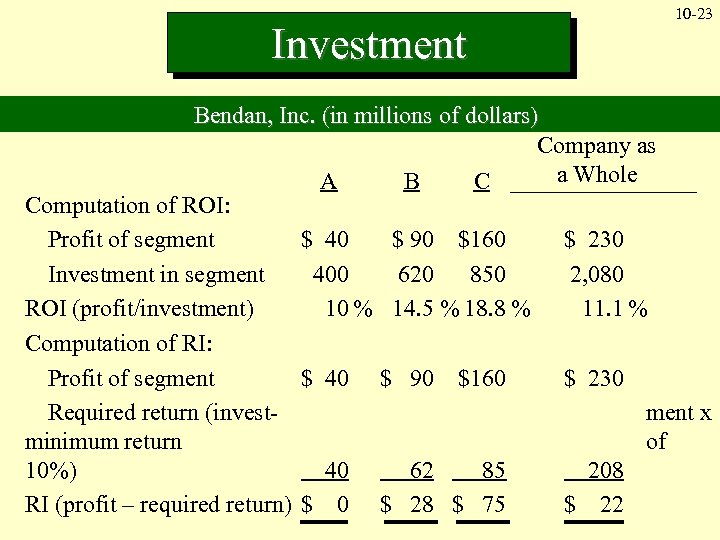 Investment 10 -23 Bendan, Inc. (in millions of dollars) Company as a Whole A