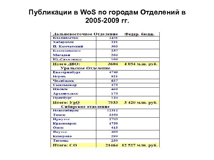Публикации в Wo. S по городам Отделений в 2005 -2009 гг.