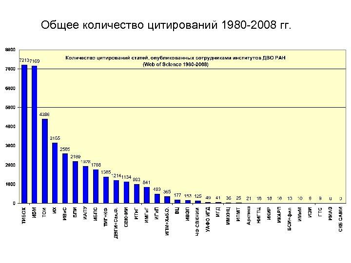 Общее количество цитирований 1980 -2008 гг.