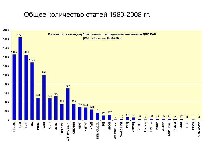 Общее количество статей 1980 -2008 гг.
