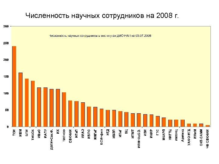 Численность научных сотрудников на 2008 г.