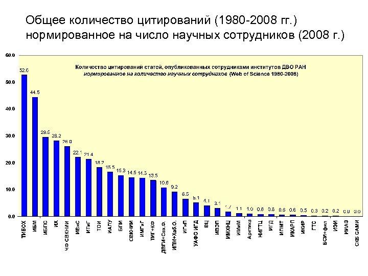 Общее количество цитирований (1980 -2008 гг. ) нормированное на число научных сотрудников (2008 г.