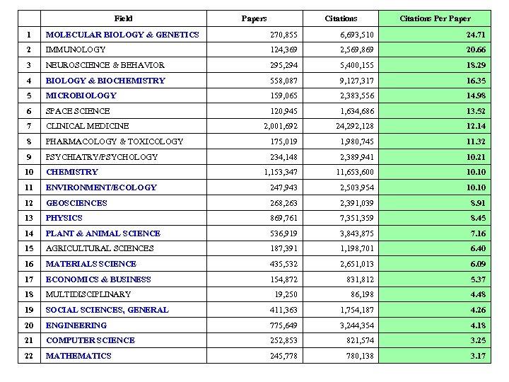 Field Papers Citations Per Paper 1 MOLECULAR BIOLOGY & GENETICS 270, 855 6,