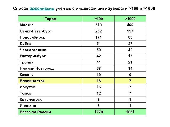 Список российских ученых c индексом цитируемости >1000 Город >1000 Москва 719 499 Санкт-Петербург 252