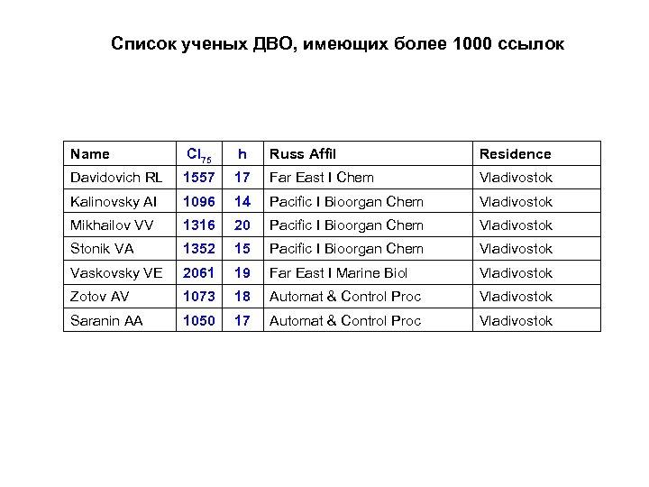 Список ученых ДВО, имеющих более 1000 ссылок Name CI 75 h Russ Affil Residence