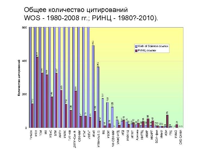 Общее количество цитирований WOS - 1980 -2008 гг. ; РИНЦ - 1980? -2010).