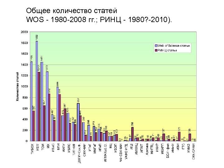 Общее количество статей WOS - 1980 -2008 гг. ; РИНЦ - 1980? -2010).