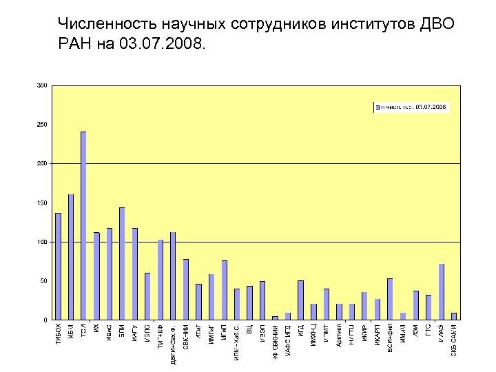 Численность научных сотрудников институтов ДВО РАН на 03. 07. 2008.