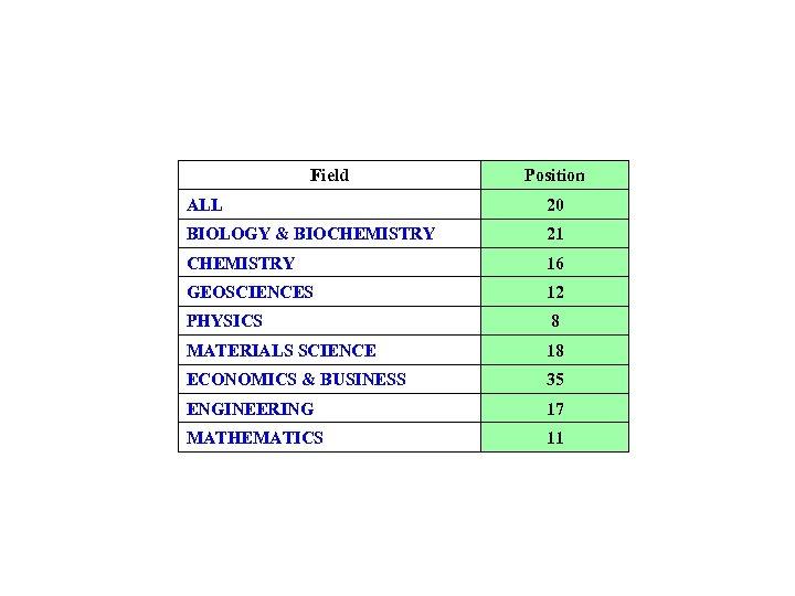 Field Position ALL 20 BIOLOGY & BIOCHEMISTRY 21 CHEMISTRY 16 GEOSCIENCES 12 PHYSICS 8