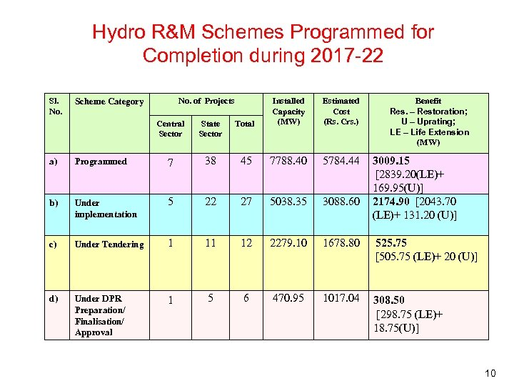 Hydro R&M Schemes Programmed for Completion during 2017 -22 Sl. No. of Projects Central