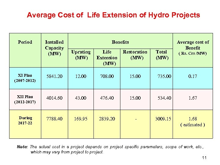 Average Cost of Life Extension of Hydro Projects Period Installed Capacity (MW) Benefits Uprating